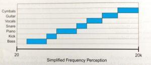 So kann es beim Hörer ankommen, wenn im Arrangement und Mix ganze Arbeit geleistet wurde: jedes Instrument hat seinen  wichtigsten Frequenzbereich für sich.  Maskierungen  eher unwahrscheinlich! | Quelle: Izhaki, Roey: Mixing audio. Concepts, Practices and Tools. Elsevier, Oxford. 2012, S. 60